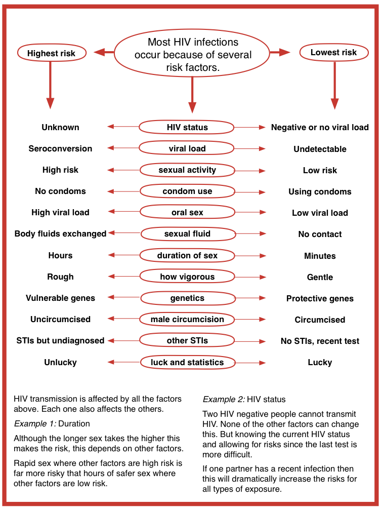 hiv infection oral sex